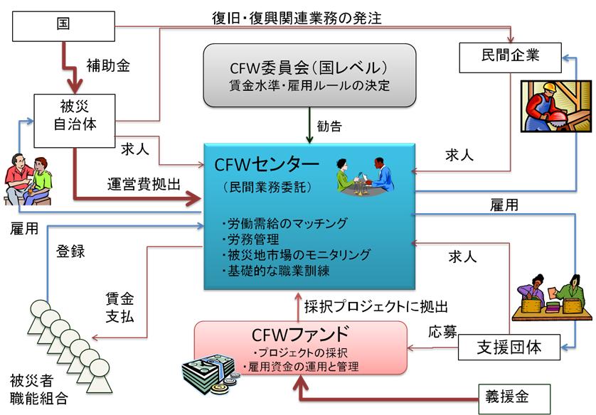 CFW体制図